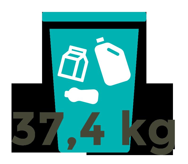 Jeder Deutsche verursacht 37,4 Kilogramm Plastikverpackungsabfall pro Jahr