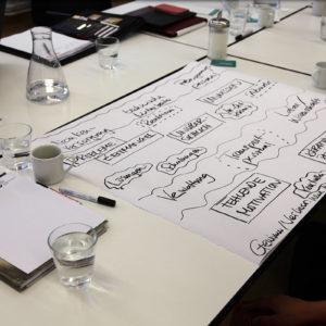 Die Ergebnisse der Gruppen wurden als Mind-Map festgehalten (Foto: Abfallmanager Medizin)