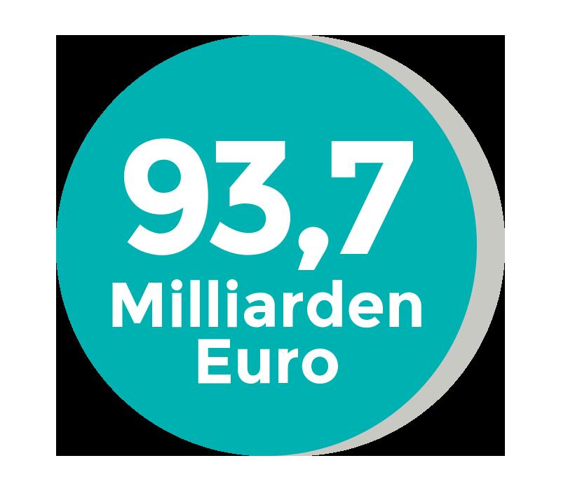 93,7 Milliarden Euro geben Krankenhäuser in Deutschland pro Jahr aus