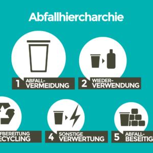 Abfallhierarchie nach dem Kreislaufwirtschaftsgesetz