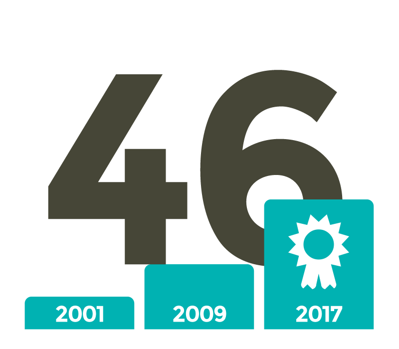 """Seit 2001 erhielten 46 Krankenhäuser die BUND-Auszeichnung """"Energie sparendes Krankenhaus"""""""