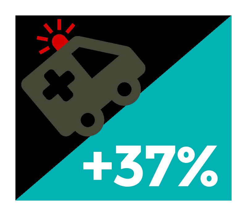 Zahl der Rettungswageneinsätze um 37% gestiegen