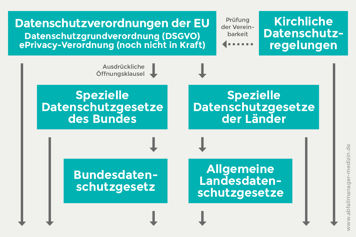 Abbildung: Hierarchie der Datenschutzgesetze, eigene Darstellung in Anlehnung an Juraschko, Bernd (2020): Praxishandbuch Recht für Bibliotheken und Informationseinrichtungen, Abb. 14.