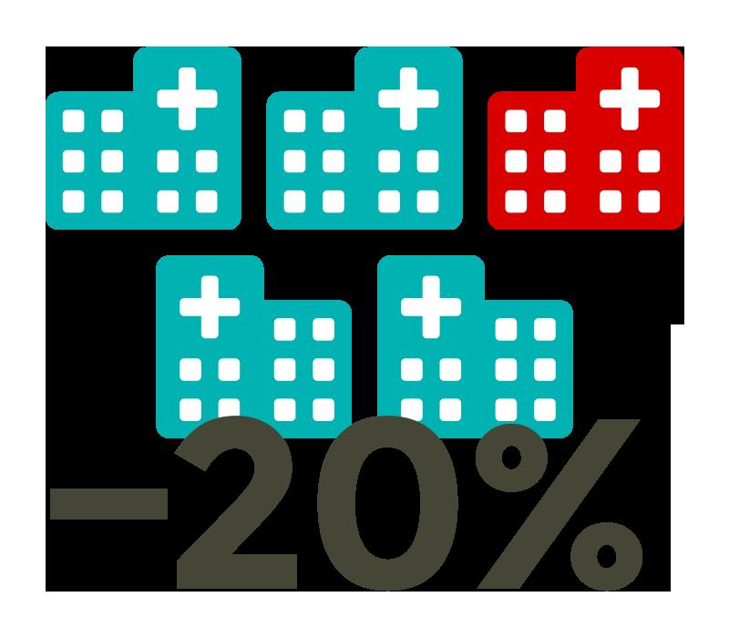 Zwanzig Prozent weniger Krankenhäuser innerhalb von zehn Jahren