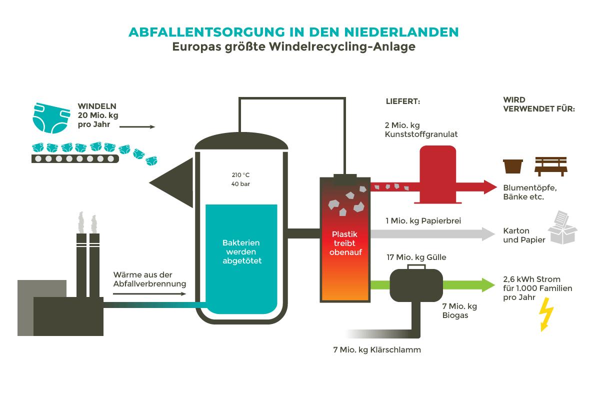 Der Prozess des Windelrecyclings im niederländischen Nimwegen