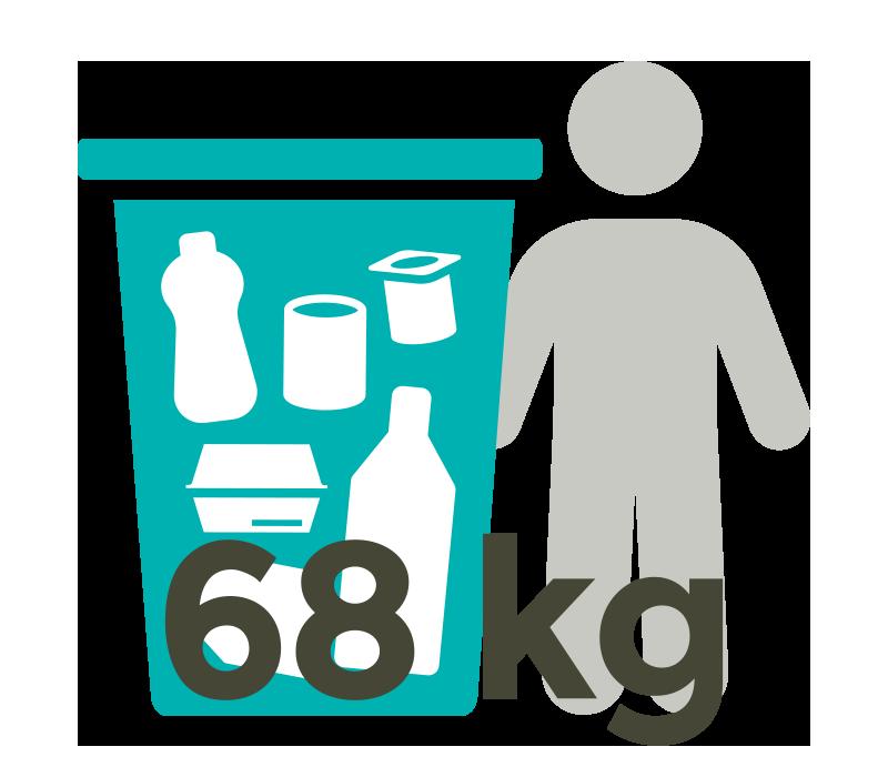 Pro Person und Jahr 68 Kilogramm Verpackungsmüll