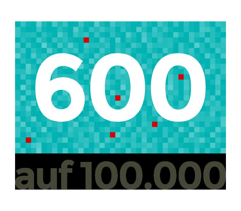 600 Intensivbetten auf 100.000 Einwohner