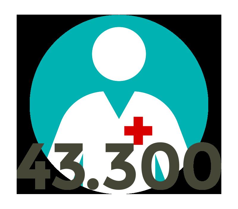 43.300 mehr Beschäftigte in der Pflege während Corona